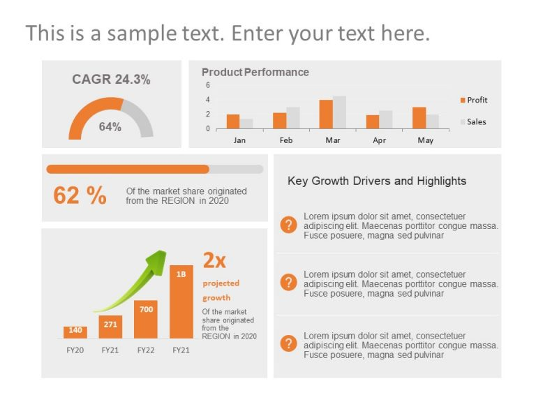 Product Performance Review