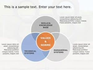 Core Competence Venn Diagram