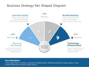 Fan Shaped Strategy Timeline Summary