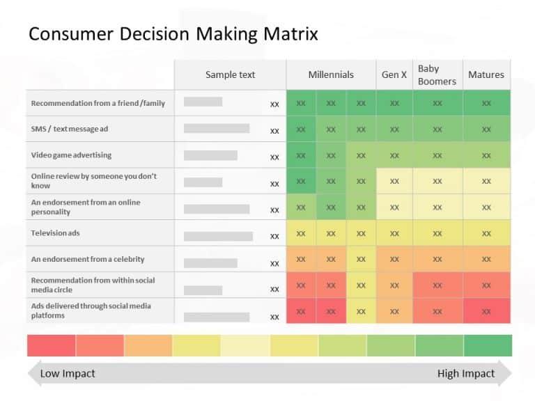 Consumer Decision Making Matrix