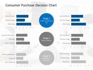 Consumer Purchase Decision Chart