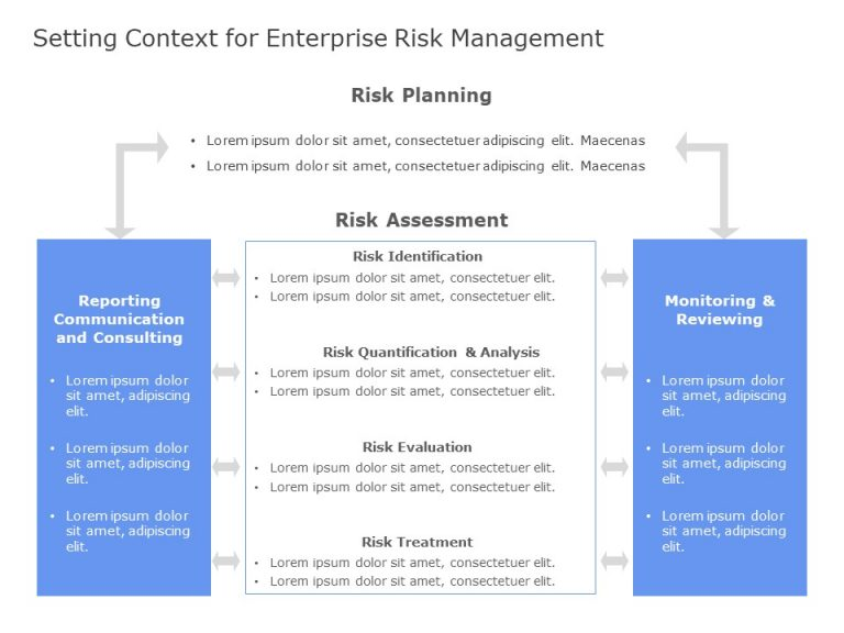 Context Setting For Risk Management