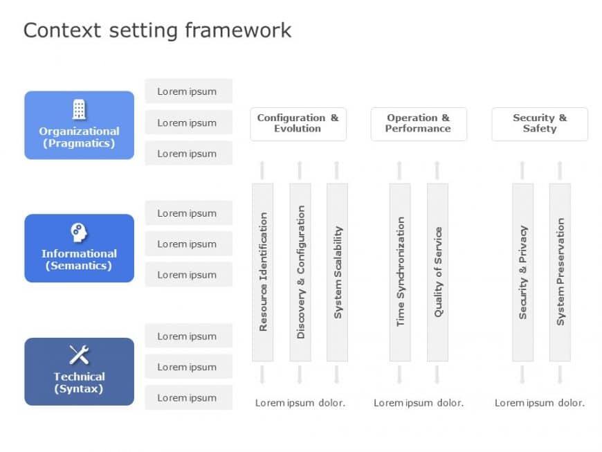 Context Setting Framework