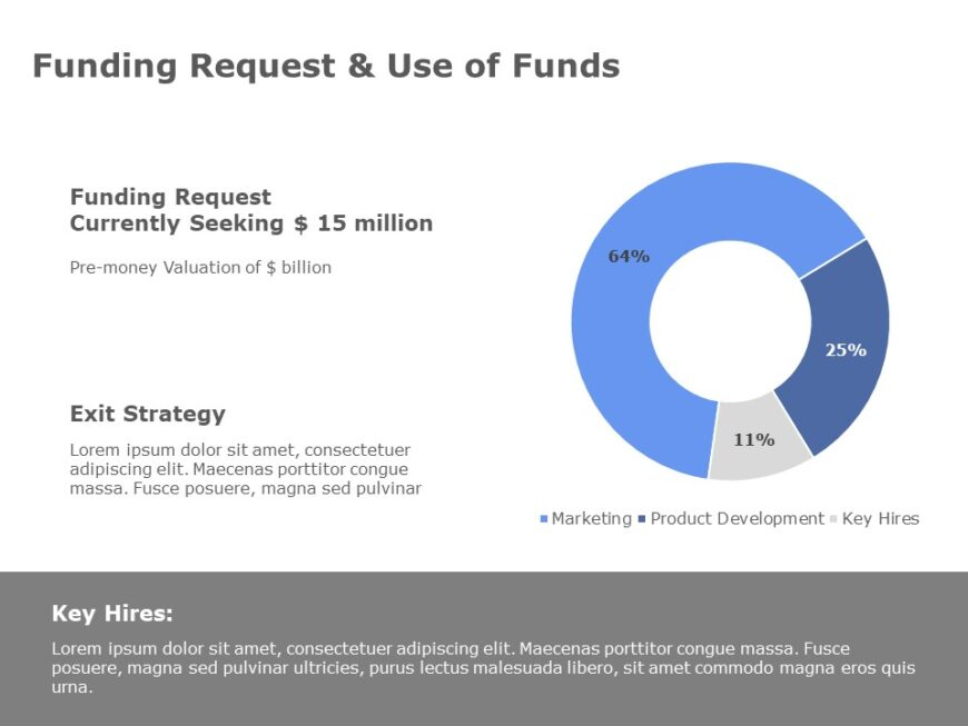 Funding Request and Use of Funds
