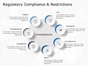 Regulatory Compliance & Restrictions