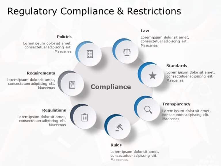 Regulatory Compliance & Restrictions
