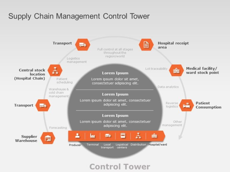 Supply Chain Management Template