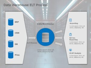 Data Warehouse ELT Process
