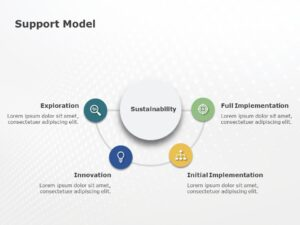 Application Support Model