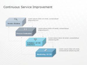 Continuous Service Improvement