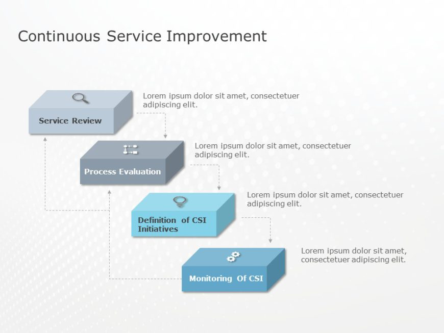 Continuous Service Improvement