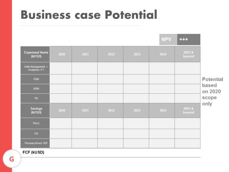 Business case Potential
