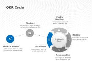 OKR Cycle
