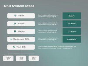 OKR System Steps