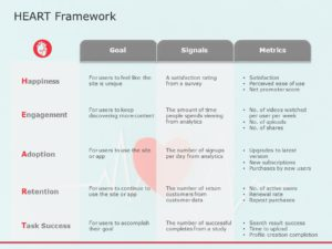 Google Heart Framework 01