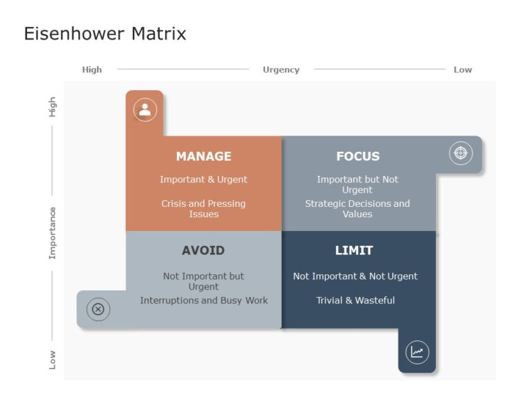 Eisenhower Matrix 02