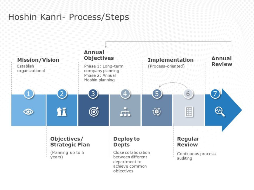 Hoshin Kanri Strategic Planning