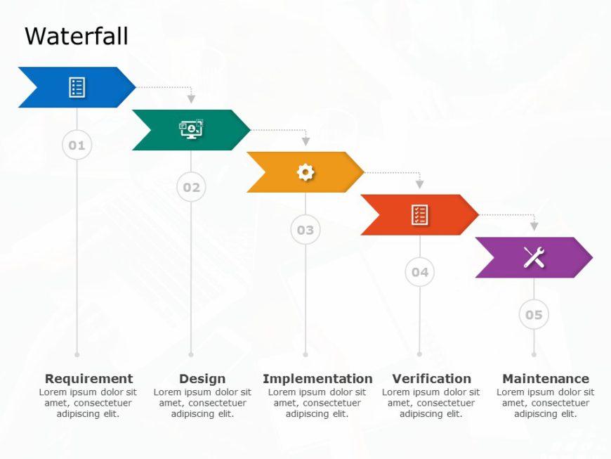 Iterative Waterfall Model