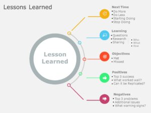 Lessons Learned 04