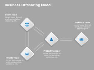 Offshoring Model