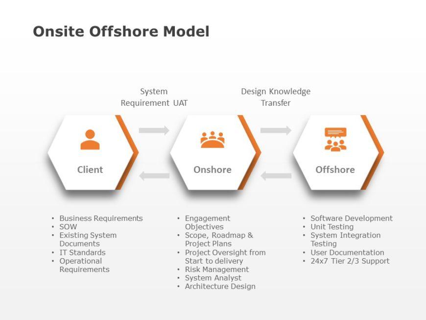 Onsite Offshore Model