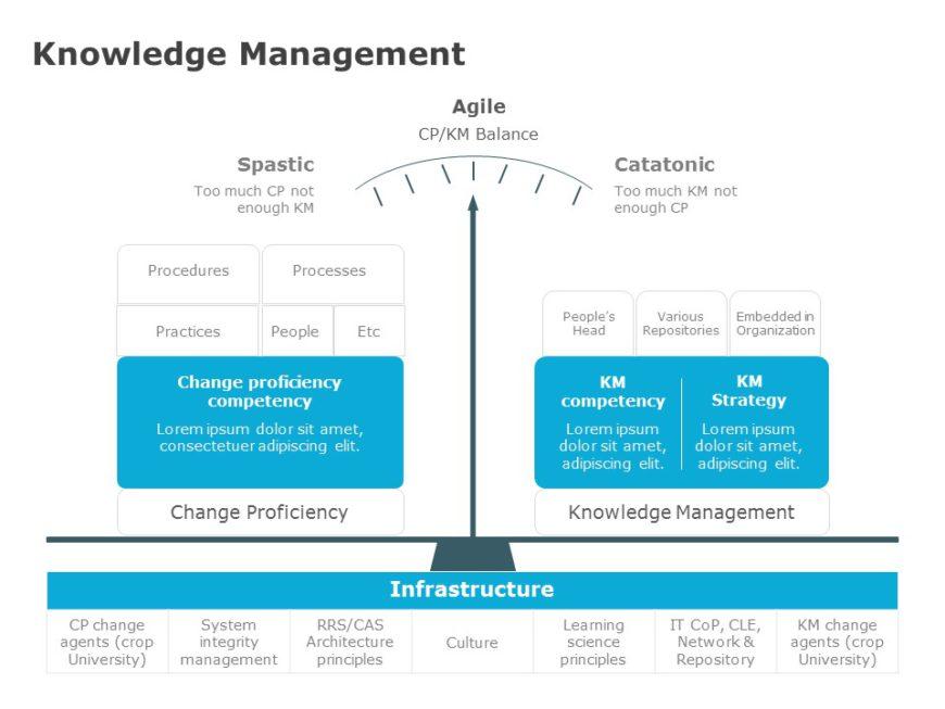 Organizational Knowledge Management
