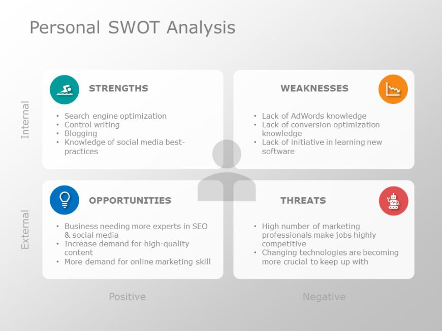 Personal SWOT Example
