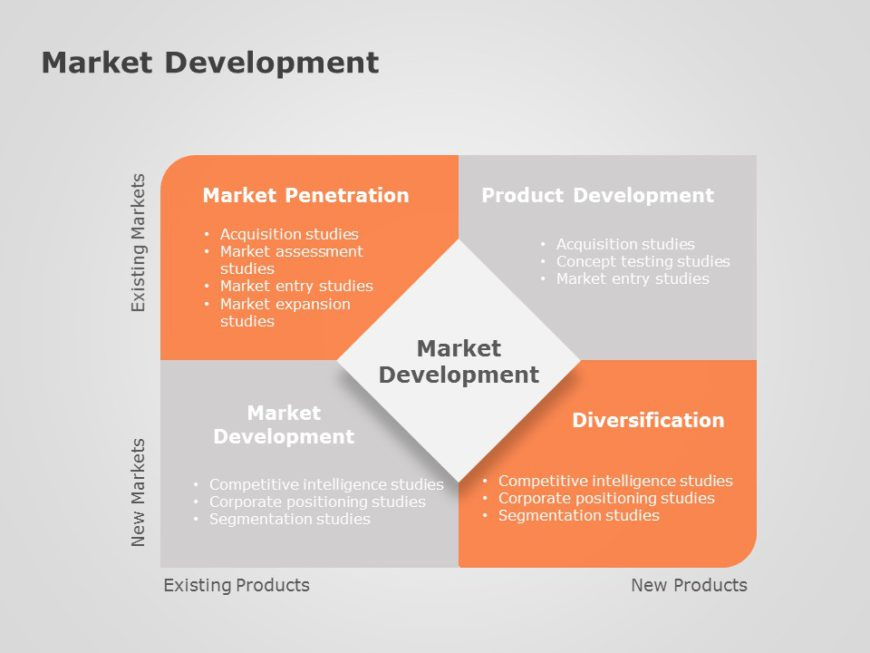 Product Market Development