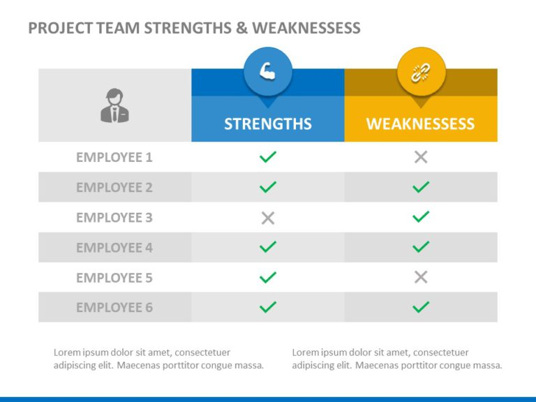Project Team Strengths & Weaknesses 02