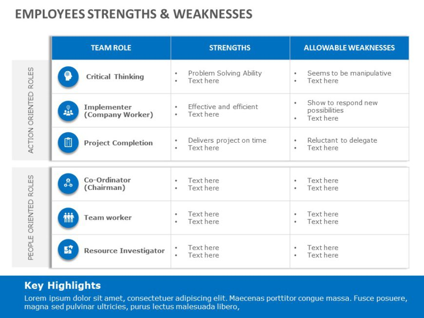 Project Team Strengths & Weaknesses
