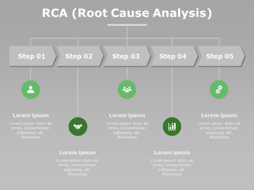 RCA Report