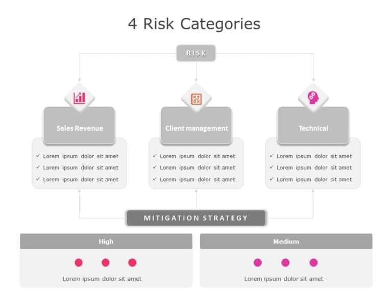 Risk Categories 03