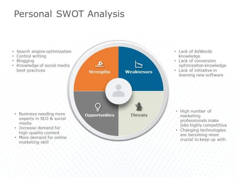SWOT Analysis of Self