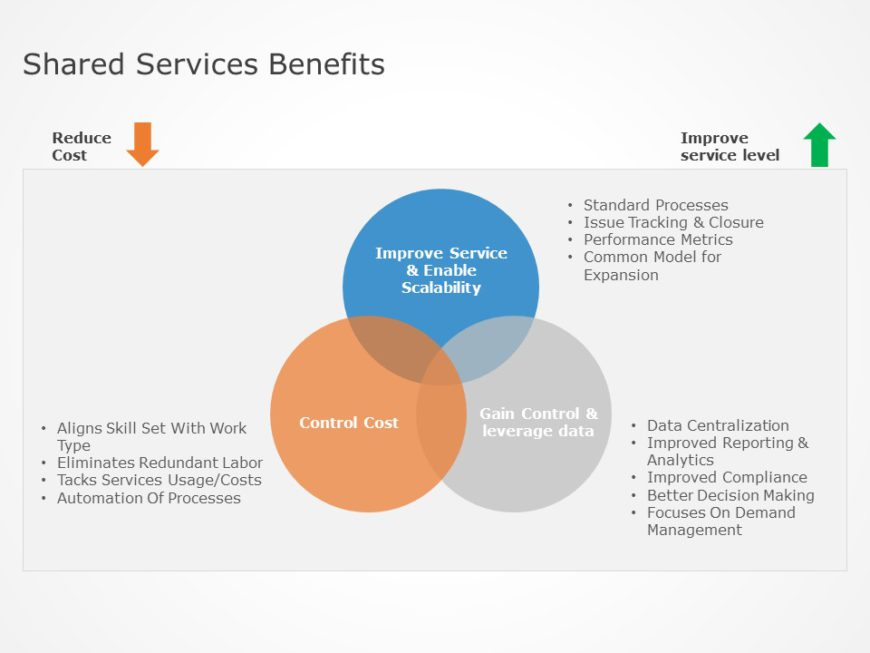 Shared Processes Benefits