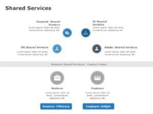 Shared Processes Model Benefits