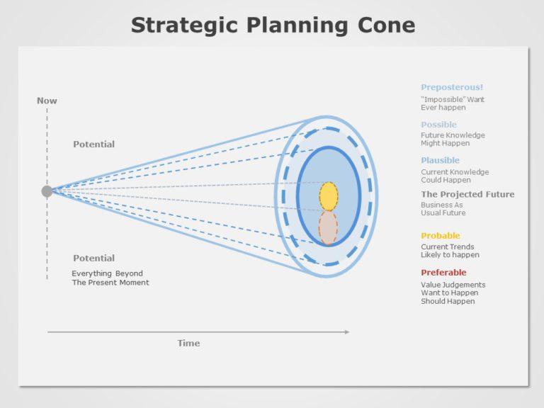 Strategic Planning Cone 04