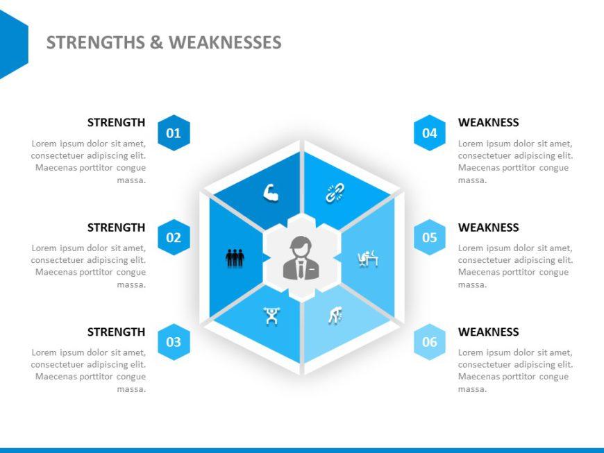 Strengths & Weaknesses 01