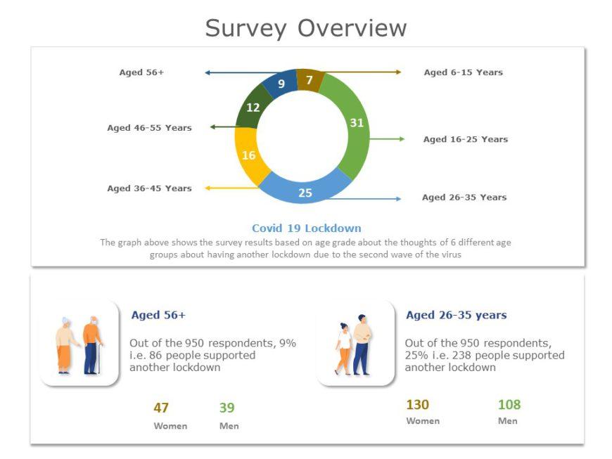 Survey Results 05