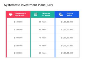 Systematic Investment Plans