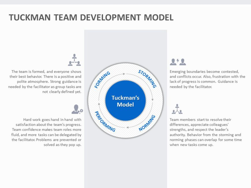 Tuckmans Team Development Model 01