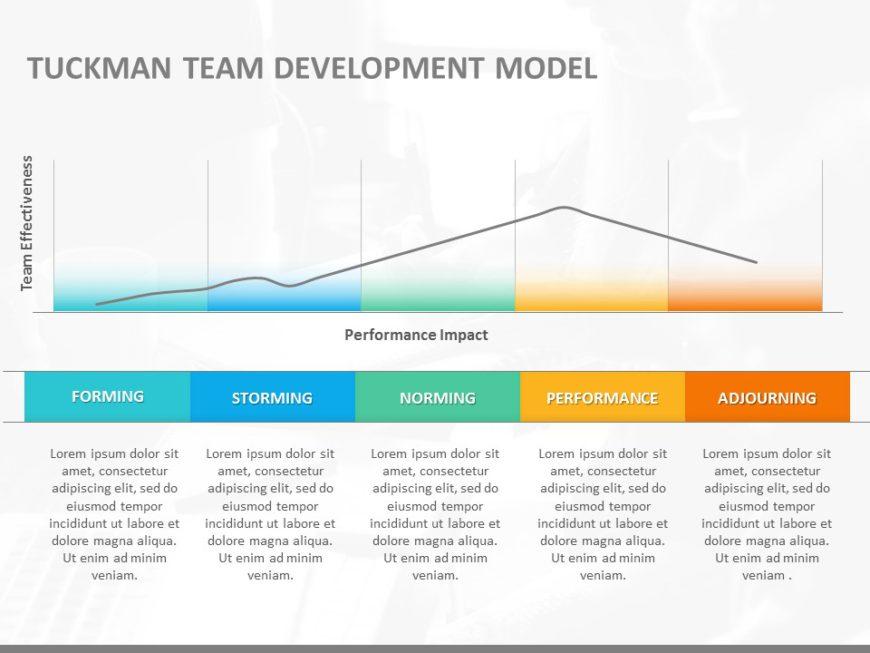 Tuckmans Team Development Model 03