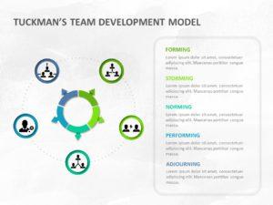 Tuckmans Team Development Model 04