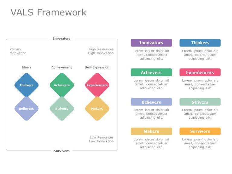 VALS Framework 03