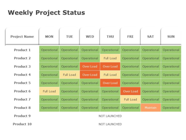 Weekly Project Update