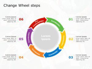 Wheel of Change Steps