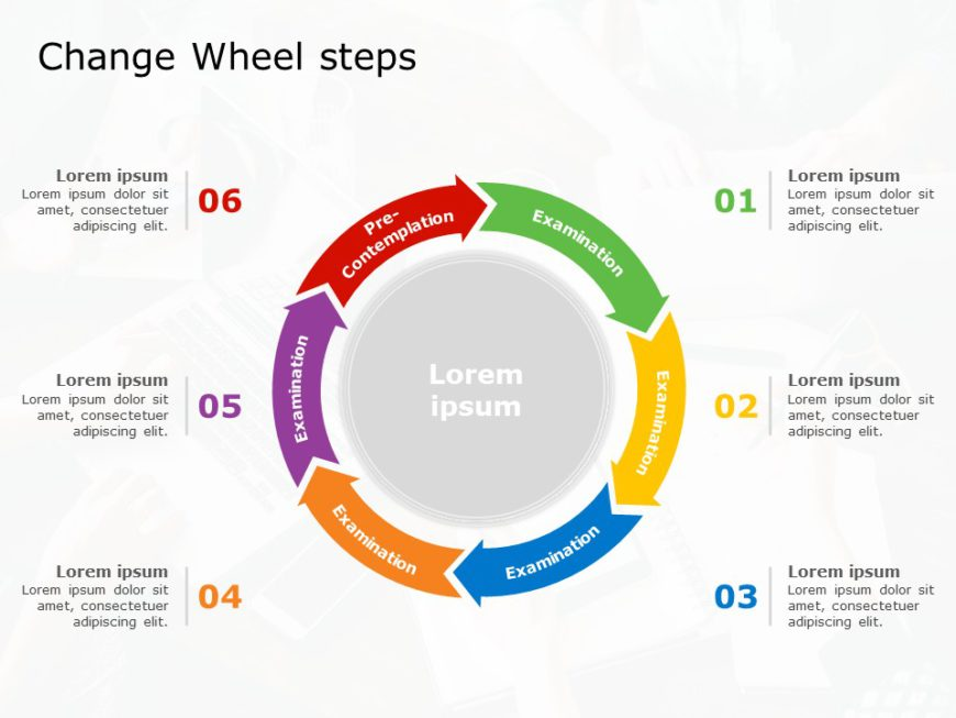 Wheel of Change Steps