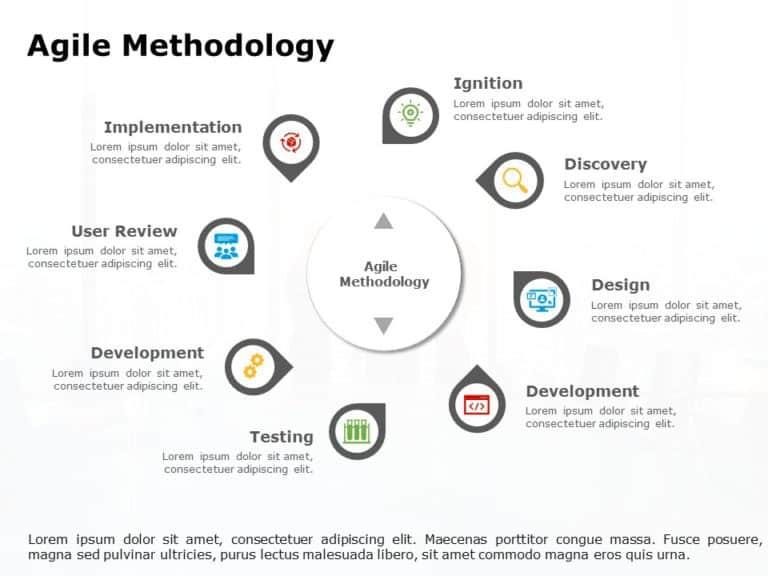 Agile Methodology Roadmap