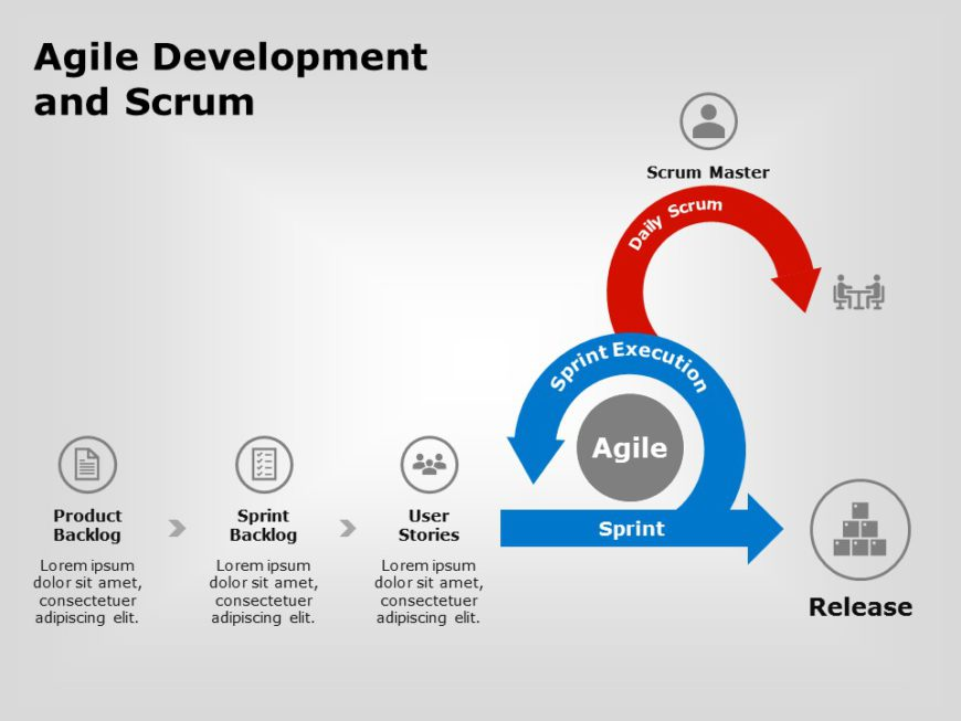 Agile Scrum Development