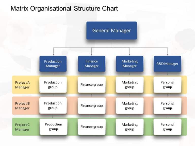 Animated Matrix Organisational Chart