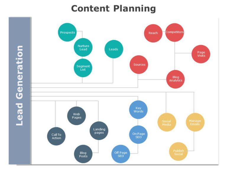 Content Planning 05